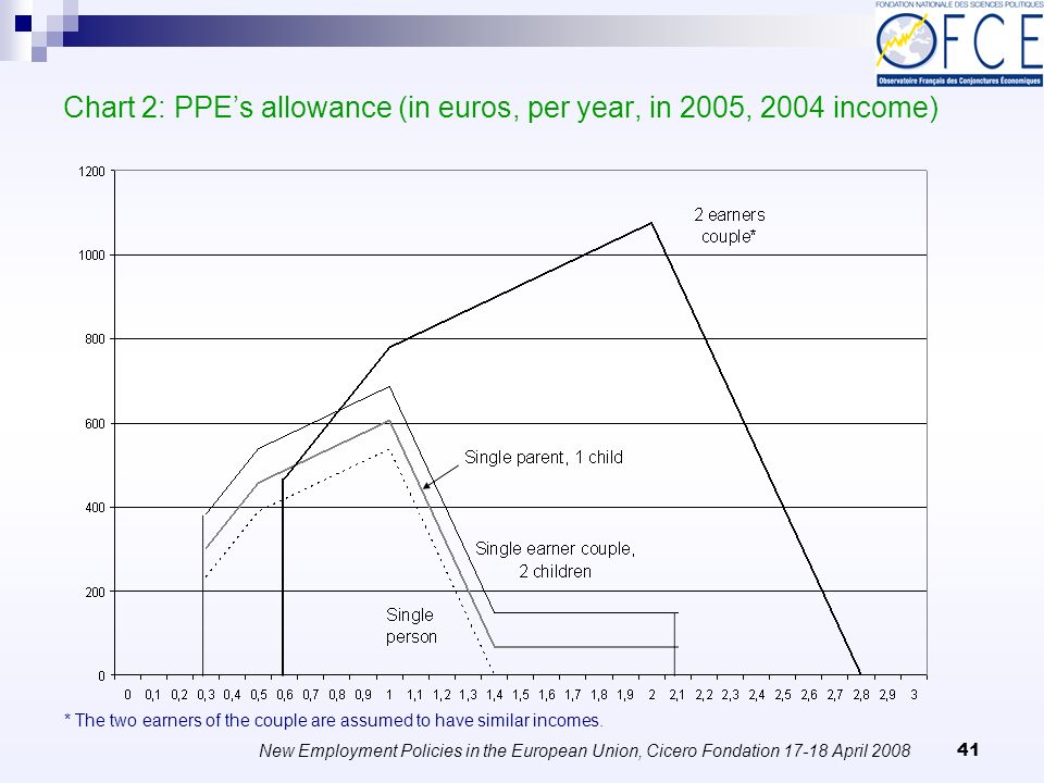 New Employment Policies in the European Union, Cicero Fondation April Chart 2: PPEs allowance (in euros, per year, in 2005, 2004 income) * The two earners of the couple are assumed to have similar incomes.