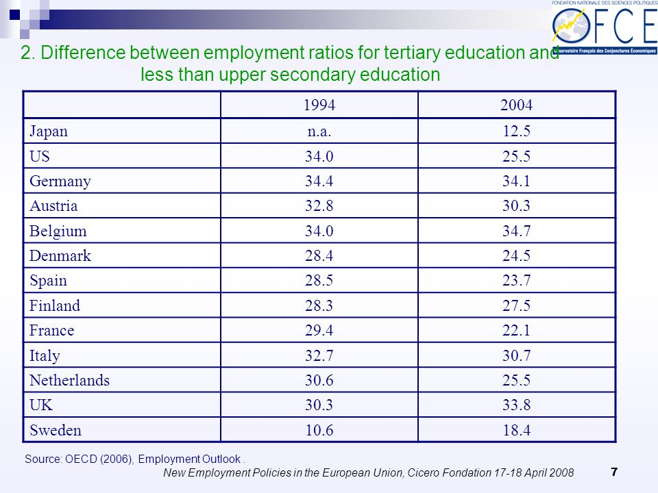New Employment Policies in the European Union, Cicero Fondation 17-18 April 2008 8 Some doubts The education level of the population, especially for the young, is on a rising trend while some young graduate people are unemployed or take a job requesting a lower educational attainment.