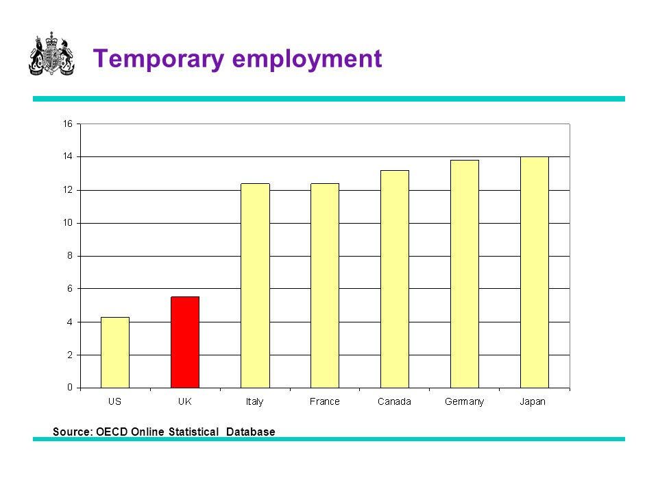 Temporary employment Source: OECD Online Statistical Database