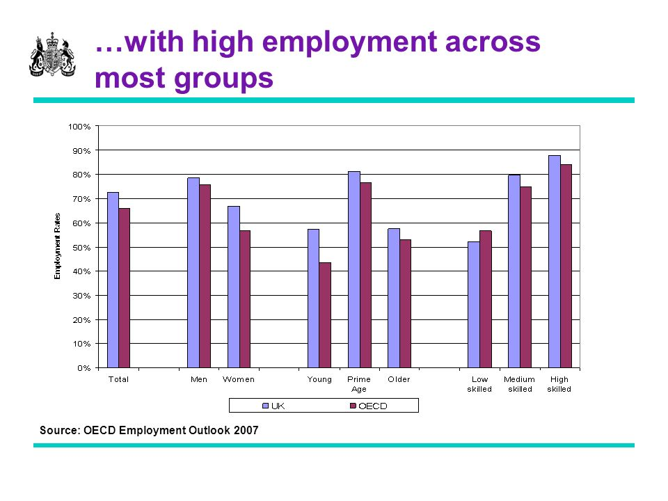 …with high employment across most groups Source: OECD Employment Outlook 2007