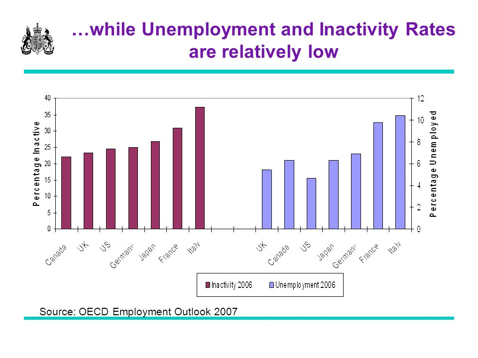 …while Unemployment and Inactivity Rates are relatively low Source: OECD Employment Outlook 2007