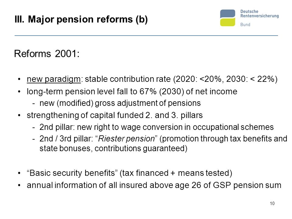 10 III. Major pension reforms (b) Reforms 2001: new paradigm: stable contribution rate (2020: <20%, 2030: < 22%) long-term pension level fall to 67% (