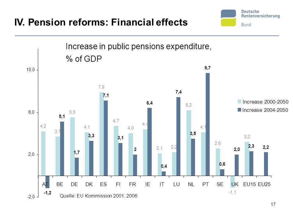 17 Anstieg der öffentlichen Alterssicherungsausgaben in Prozent des BIP Quelle: EU Kommission 2001; 2006 IV. Pension reforms: Financial effects Increa