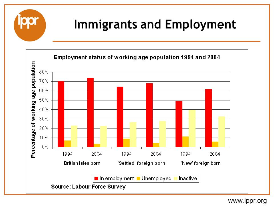 www.ippr.org Immigrants and Employment