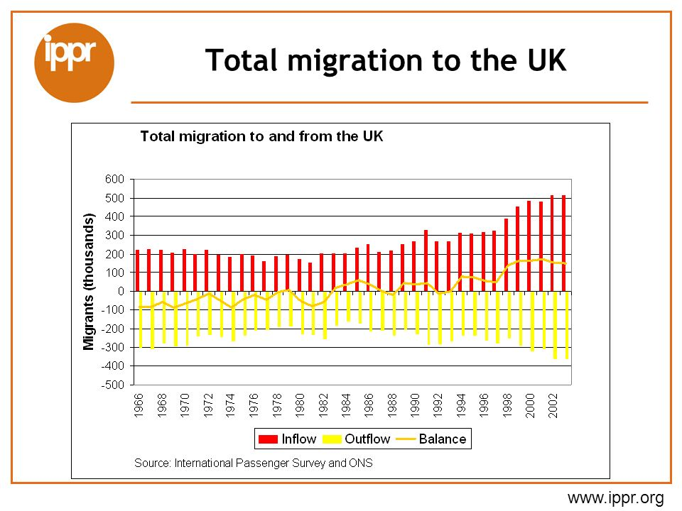 www.ippr.org Total migration to the UK
