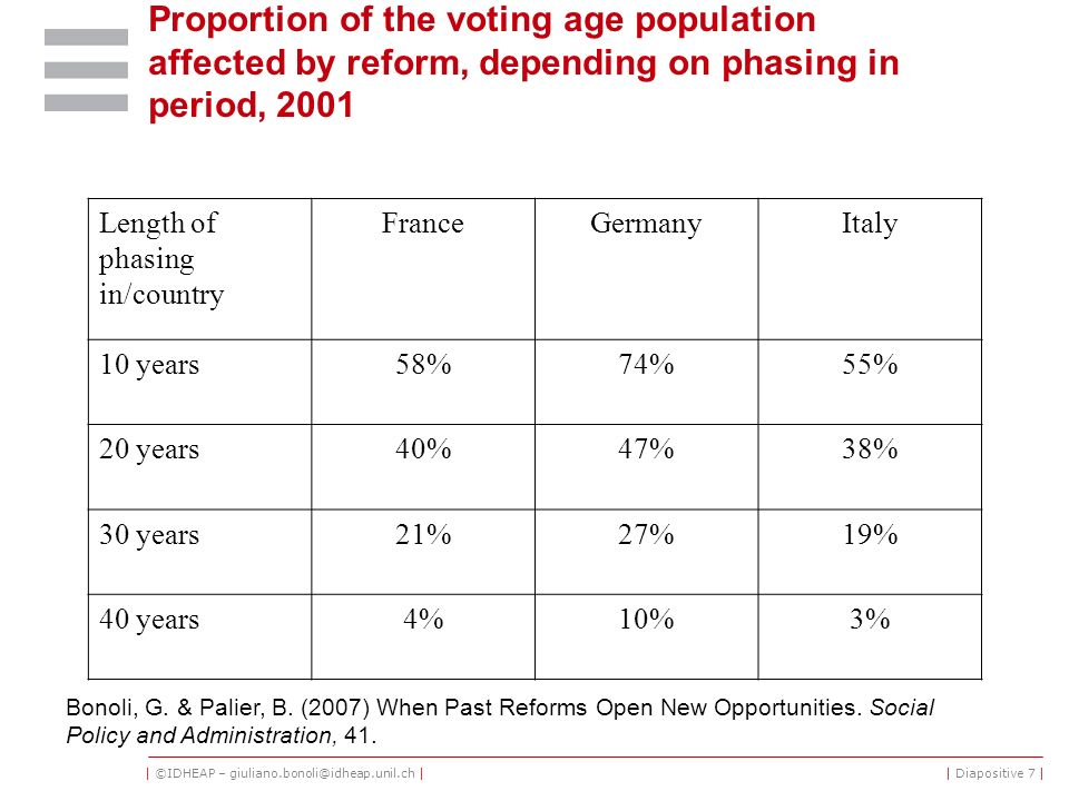 | ©IDHEAP – giuliano.bonoli@idheap.unil.ch || Diapositive 7 | Proportion of the voting age population affected by reform, depending on phasing in peri