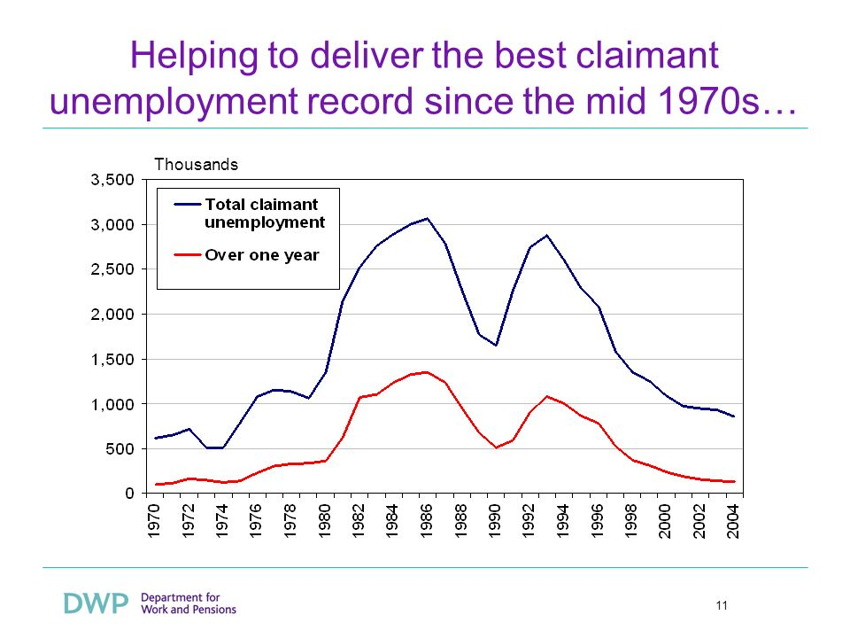 11 Helping to deliver the best claimant unemployment record since the mid 1970s… Thousands