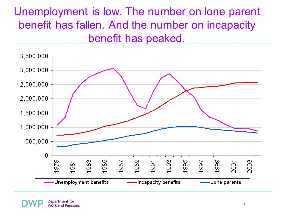 14 Unemployment is low. The number on lone parent benefit has fallen.