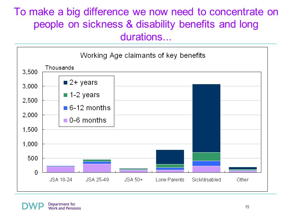 15 To make a big difference we now need to concentrate on people on sickness & disability benefits and long durations... Thousands
