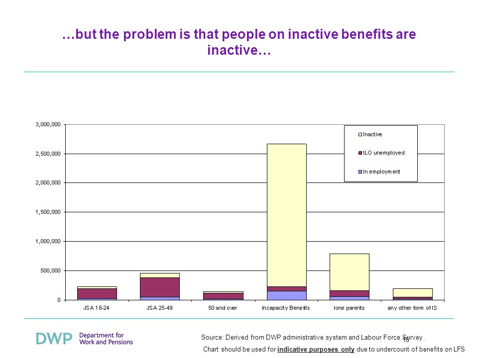 16 …but the problem is that people on inactive benefits are inactive… Source: Derived from DWP administrative system and Labour Force Survey.