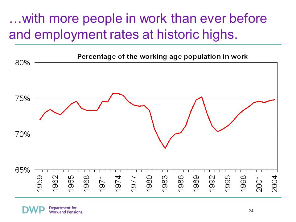24 …with more people in work than ever before and employment rates at historic highs.