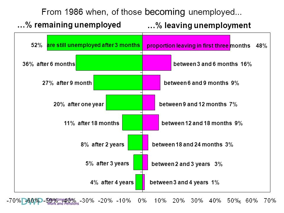 6 …% remaining unemployed …% leaving unemployment 52% are still unemployed after 3 months 36% after 6 months 27% after 9 month 20% after one year 11% after 18 months 8% after 2 years 5% after 3 years 4% after 4 years proportion leaving in first three months 48% between 3 and 6 months 16% between 6 and 9 months 9% between 9 and 12 months 7% between 12 and 18 months 9% between 18 and 24 months 3% between 2 and 3 years 3% between 3 and 4 years 1% From 1986 when, of those becoming unemployed...