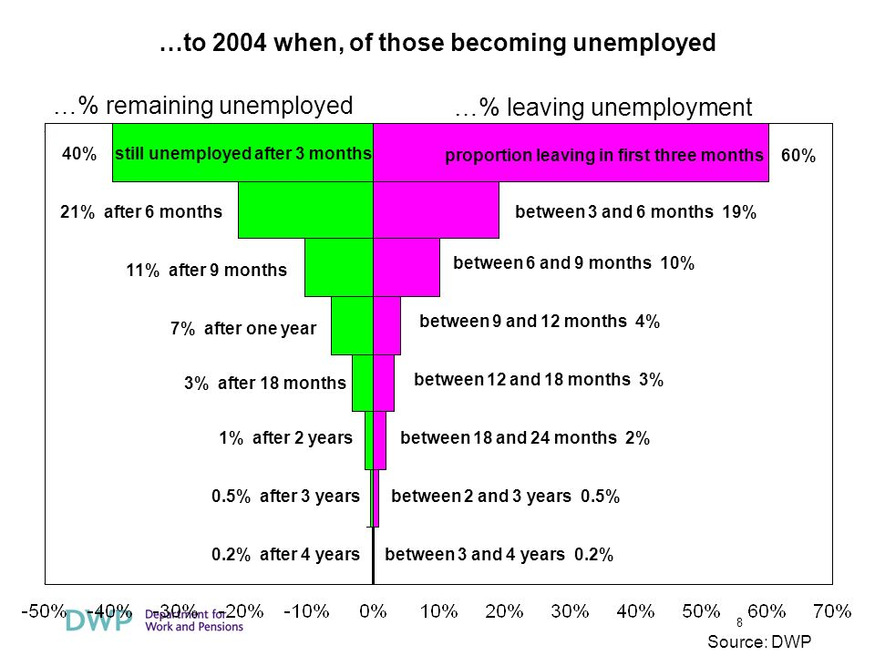8 …% remaining unemployed …% leaving unemployment 40% still unemployed after 3 months 21% after 6 months 11% after 9 months 7% after one year 3% after