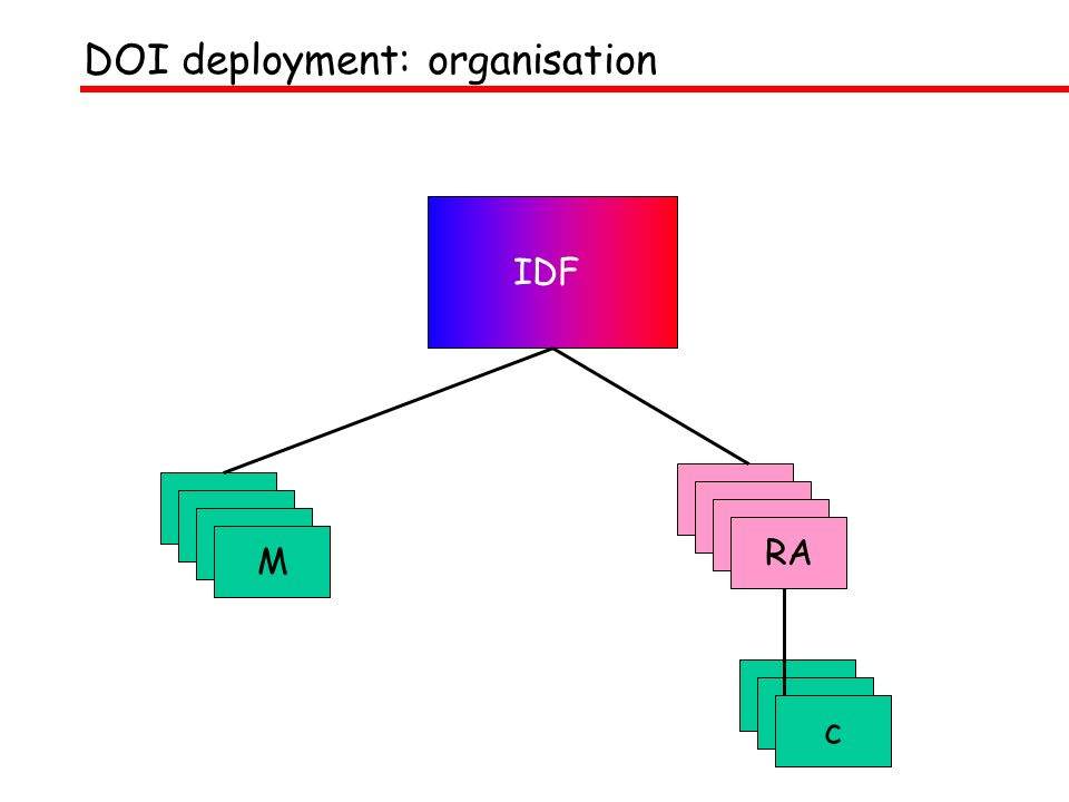 DOI deployment: organisation IDF M RA c