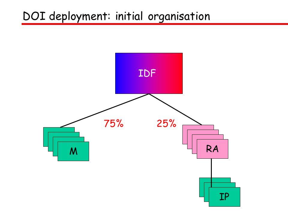DOI deployment: initial organisation IDF M RA 75%25% IP