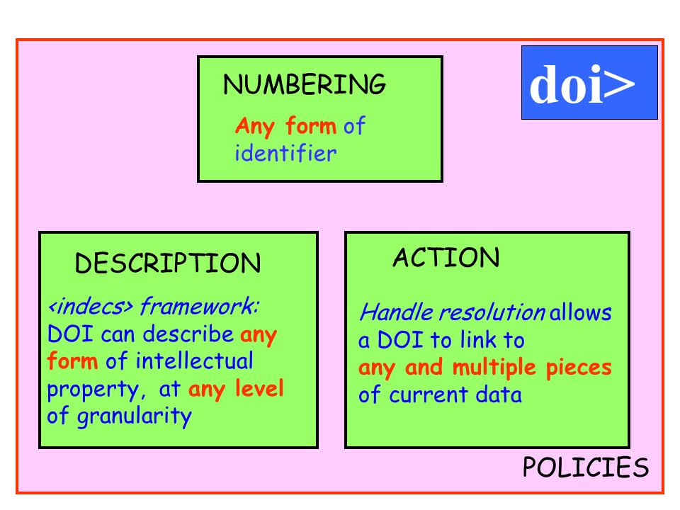 POLICIES Any form of identifier NUMBERING DESCRIPTION framework: DOI can describe any form of intellectual property, at any level of granularity ACTION Handle resolution allows a DOI to link to any and multiple pieces of current data doi>