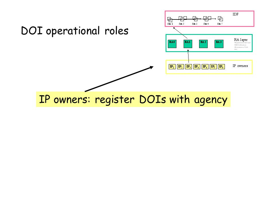 DOI operational roles Registration agency: - agreements with IP owners* - registration with DOI system (IDF terms) - metadata collection /added value* - provision of, or to, Value Added Services by agreement*, etc * specific to each RA