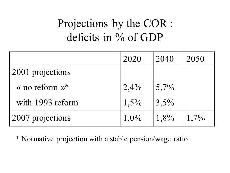 Projections by the COR : deficits in % of GDP 202020402050 2001 projections « no reform »*2,4%5,7% with 1993 reform1,5%3,5% 2007 projections1,0%1,8%1,7% * Normative projection with a stable pension/wage ratio