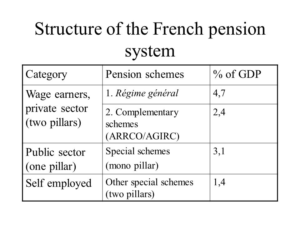 Structure of the French pension system CategoryPension schemes% of GDP Wage earners, private sector (two pillars) 1.