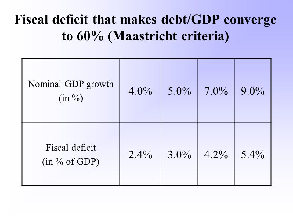 Fiscal deficit that makes debt/GDP converge to 60% (Maastricht criteria) Nominal GDP growth (in %) 4.0%5.0%7.0%9.0% Fiscal deficit (in % of GDP) 2.4%3