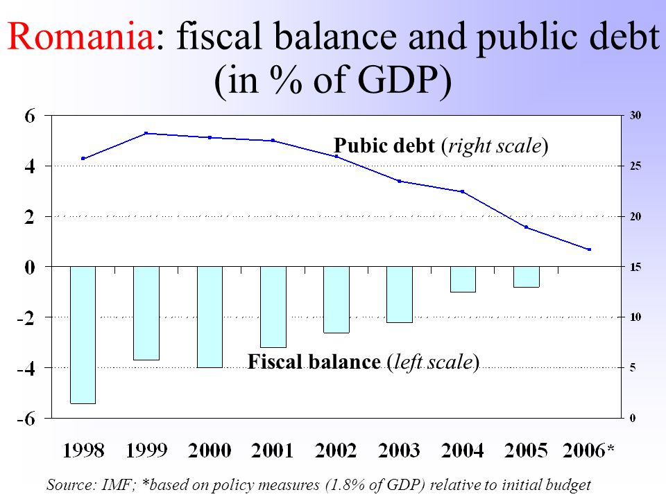 Romania: fiscal balance and public debt (in % of GDP) Source: IMF; *based on policy measures (1.8% of GDP) relative to initial budget Pubic debt (righ