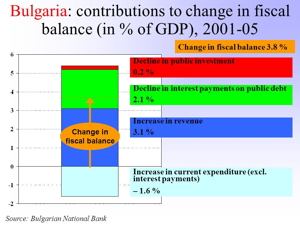 Bulgaria: contributions to change in fiscal balance (in % of GDP), 2001-05 Source: Bulgarian National Bank Change in fiscal balance Change in fiscal b