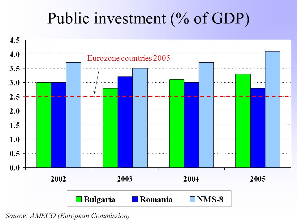 Public investment (% of GDP) Source: AMECO (European Commission) Eurozone countries 2005