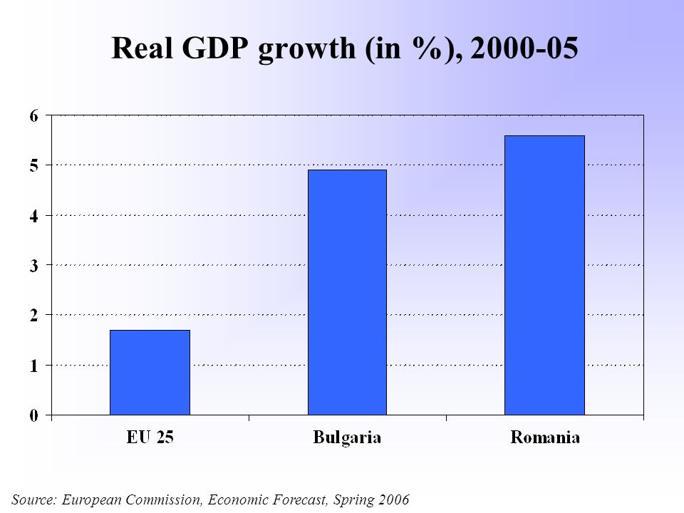 Real GDP growth (in %), 2000-05 Source: European Commission, Economic Forecast, Spring 2006
