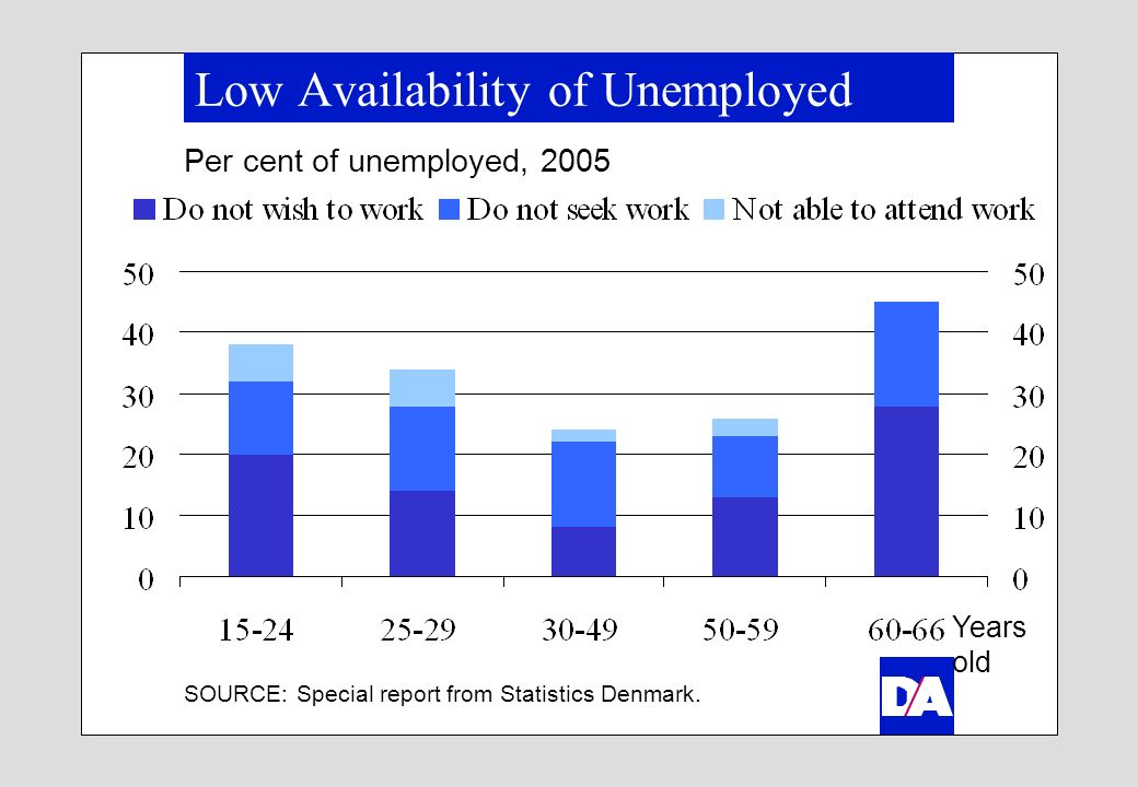 Low Availability of Unemployed Per cent of unemployed, 2005 SOURCE: Special report from Statistics Denmark.
