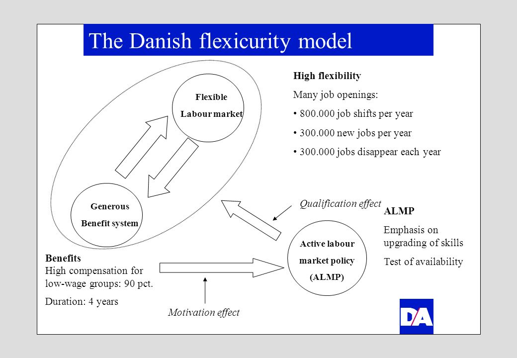 The Danish flexicurity model Flexible Labour market Generous Benefit system Active labour market policy (ALMP) Qualification effect Motivation effect High flexibility Many job openings: 800.000 job shifts per year 300.000 new jobs per year 300.000 jobs disappear each year Benefits High compensation for low-wage groups: 90 pct.