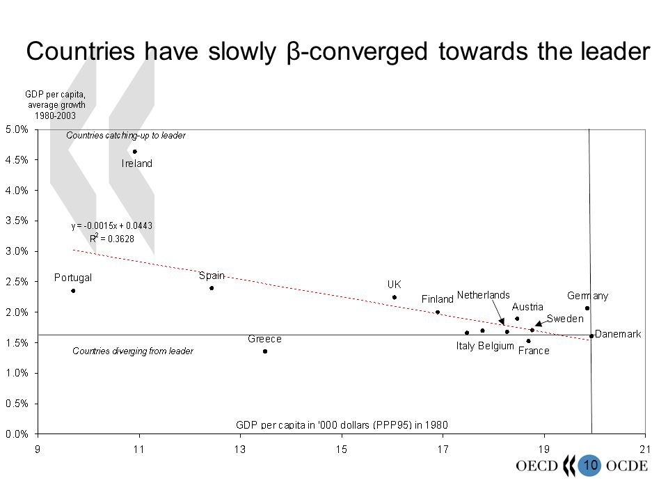 10 Countries have slowly β-converged towards the leader