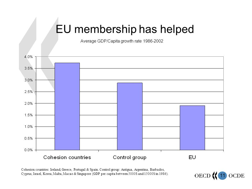 11 EU membership has helped Cohesion countries: Ireland, Greece, Portugal & Spain.