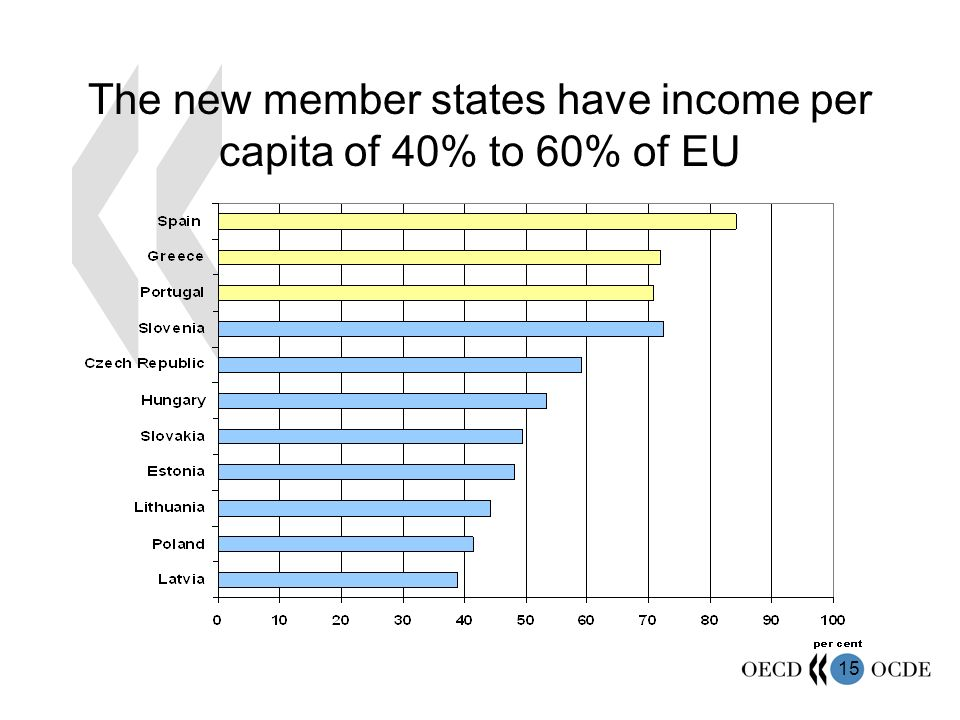 15 The new member states have income per capita of 40% to 60% of EU