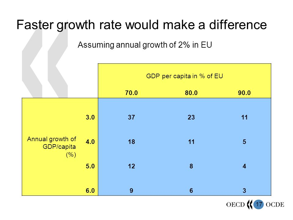 17 GDP per capita in % of EU 70.080.090.0 Annual growth of GDP/capita (%) 3.0372311 4.018115 5.01284 6.0963 Faster growth rate would make a difference Assuming annual growth of 2% in EU