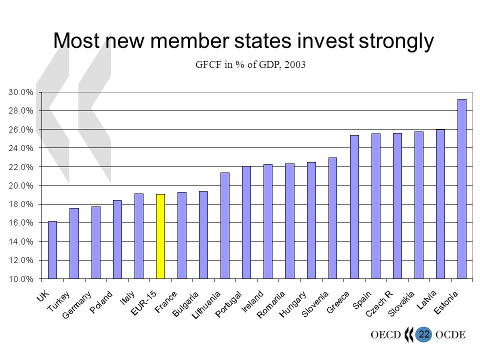 22 Most new member states invest strongly GFCF in % of GDP, 2003