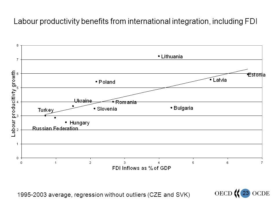 23 Labour productivity benefits from international integration, including FDI 1995-2003 average, regression without outliers (CZE and SVK)