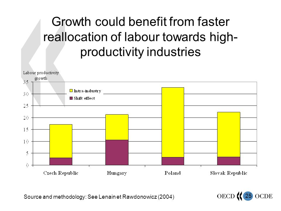 25 Growth could benefit from faster reallocation of labour towards high- productivity industries Source and methodology: See Lenain et Rawdonowicz (2004)