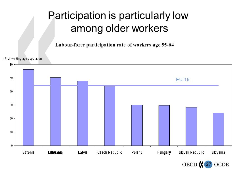 27 Participation is particularly low among older workers Labour-force participation rate of workers age 55-64 EU-15