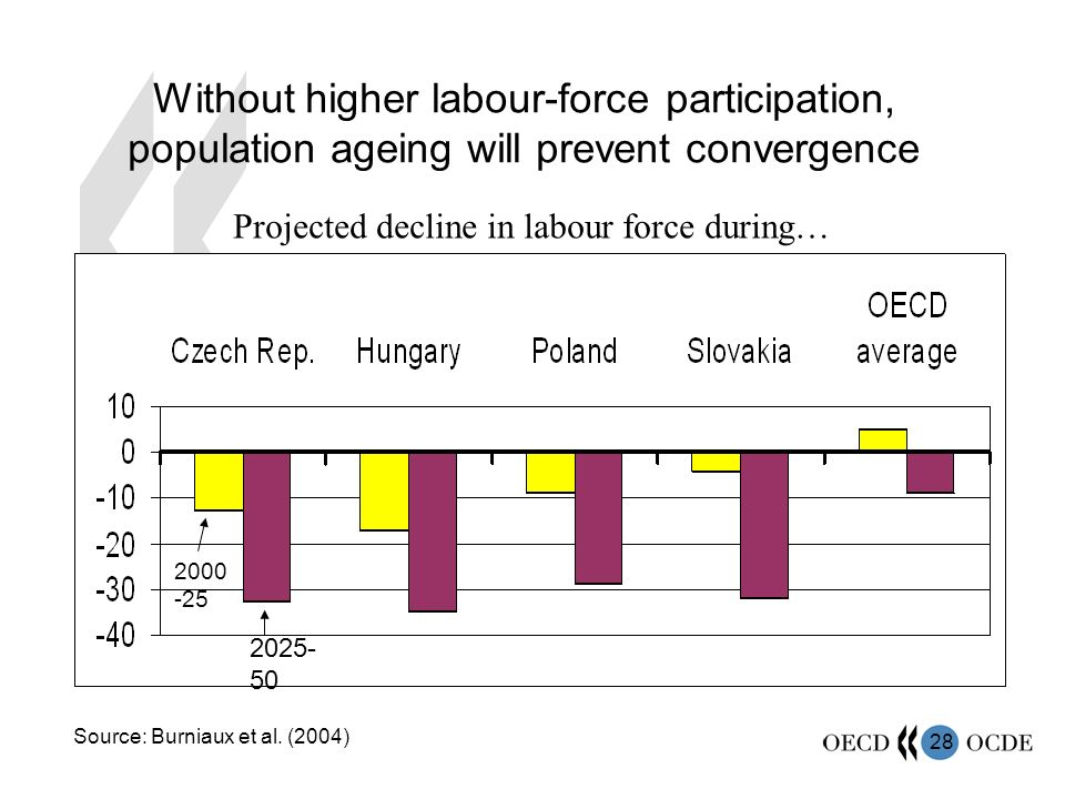 28 Without higher labour-force participation, population ageing will prevent convergence Source: Burniaux et al.