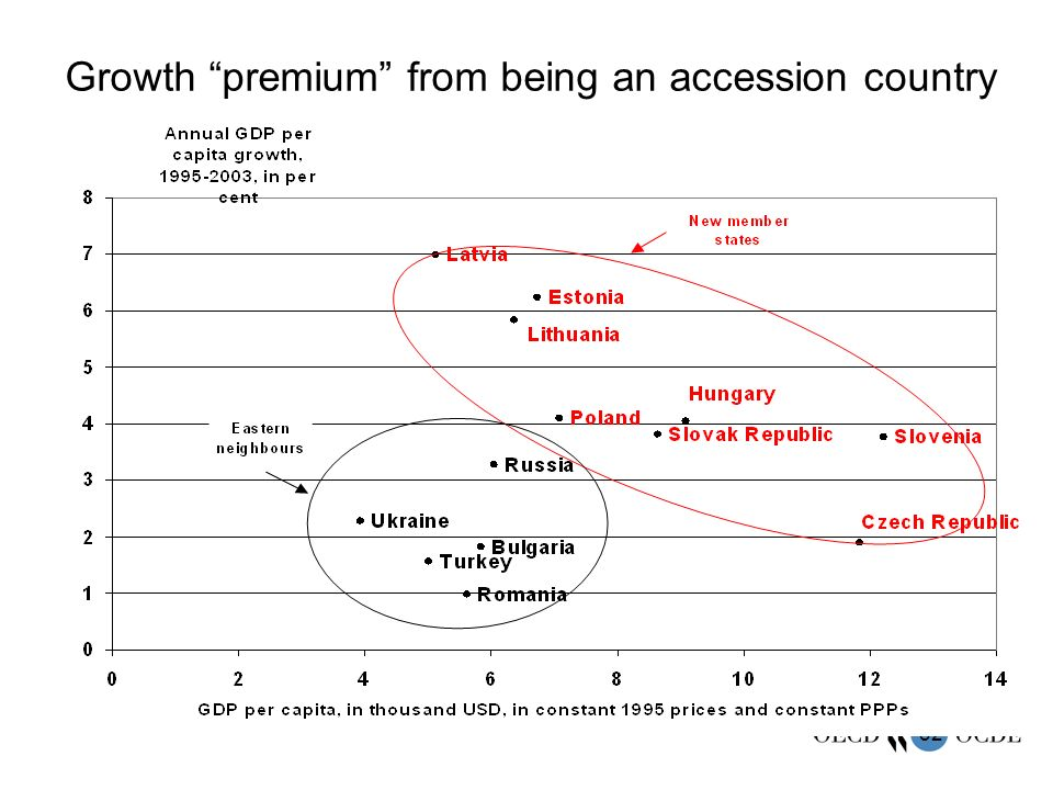 32 Growth premium from being an accession country