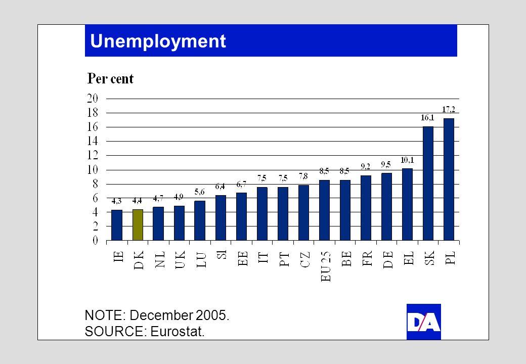 Unemployment NOTE: December 2005. SOURCE: Eurostat.