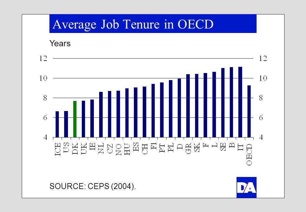 Average Job Tenure in OECD Years SOURCE: CEPS (2004).