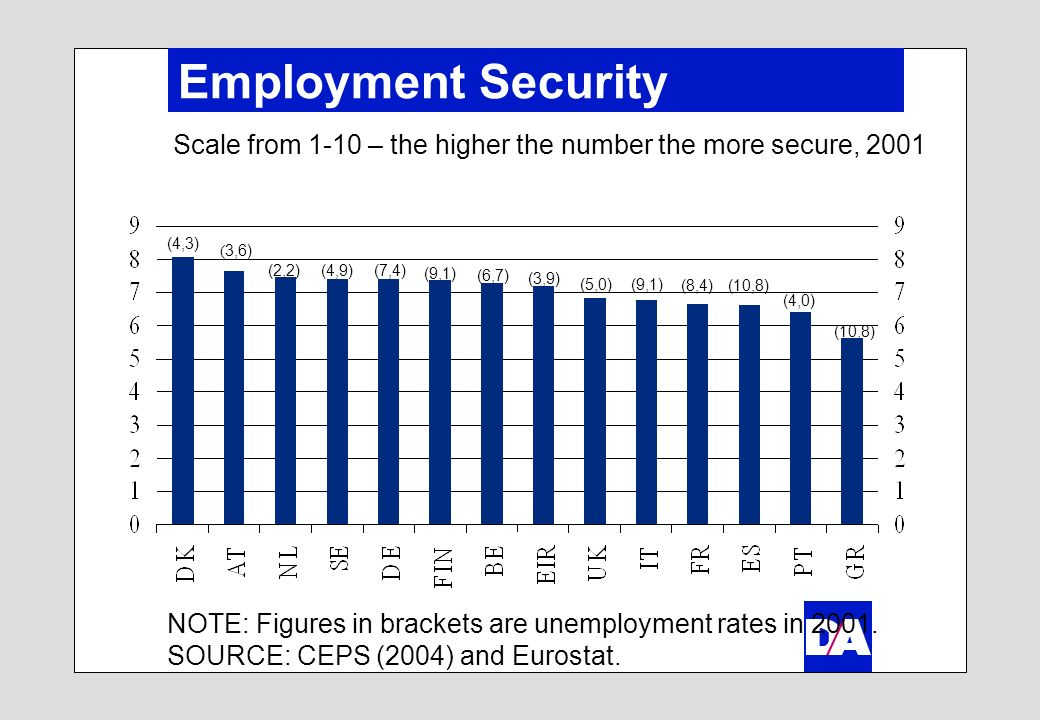 Employment Security NOTE: Figures in brackets are unemployment rates in 2001. SOURCE: CEPS (2004) and Eurostat. Scale from 1-10 – the higher the numbe