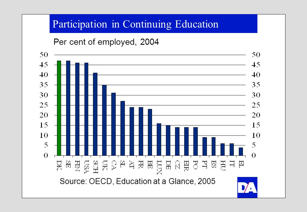 Educational Costs at Company Level Per cent of total labour costs for educational training in private companies, 1999 SOURCE: Eurostat (2002).