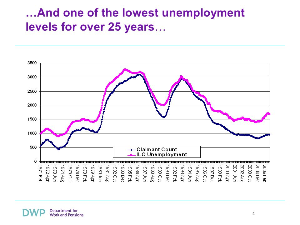 4 …And one of the lowest unemployment levels for over 25 years…