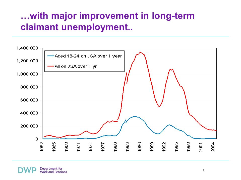 5 …with major improvement in long-term claimant unemployment..