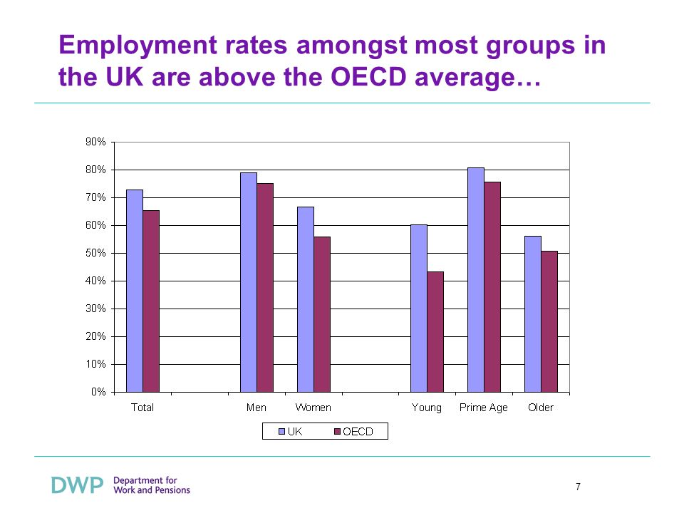 7 Employment rates amongst most groups in the UK are above the OECD average…