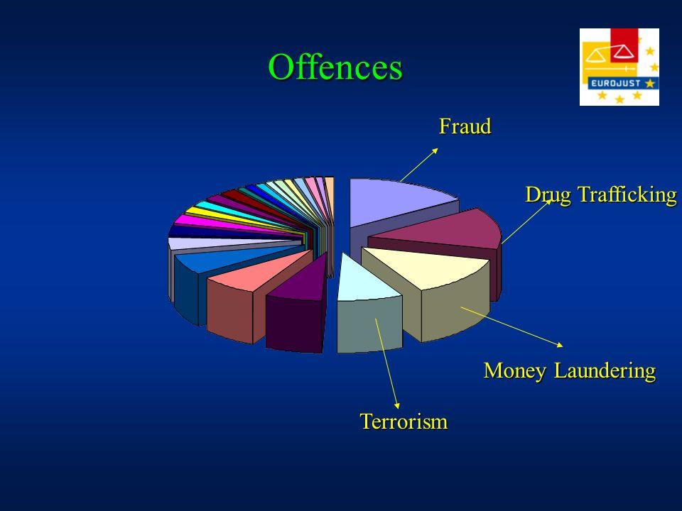 Offences Drug Trafficking Money Laundering Fraud Terrorism