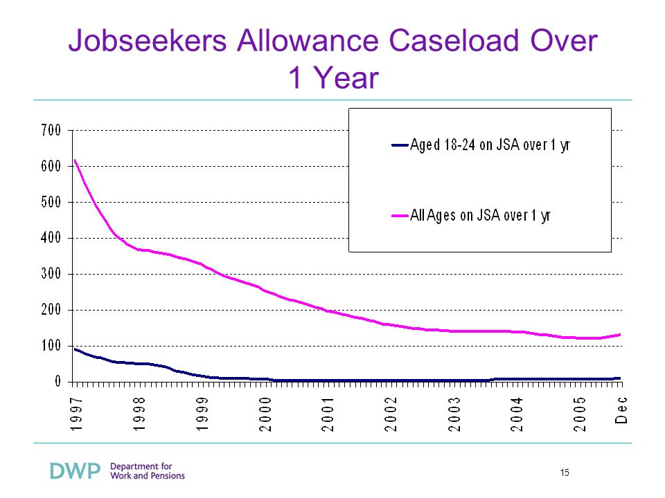 15 Jobseekers Allowance Caseload Over 1 Year