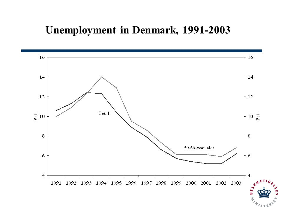 Unemployment in Denmark,